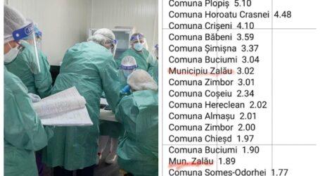 Zalăul a avut în același timp două rate de infectare cu coronavirus – și 1,89 la mie și 3,02 la mie